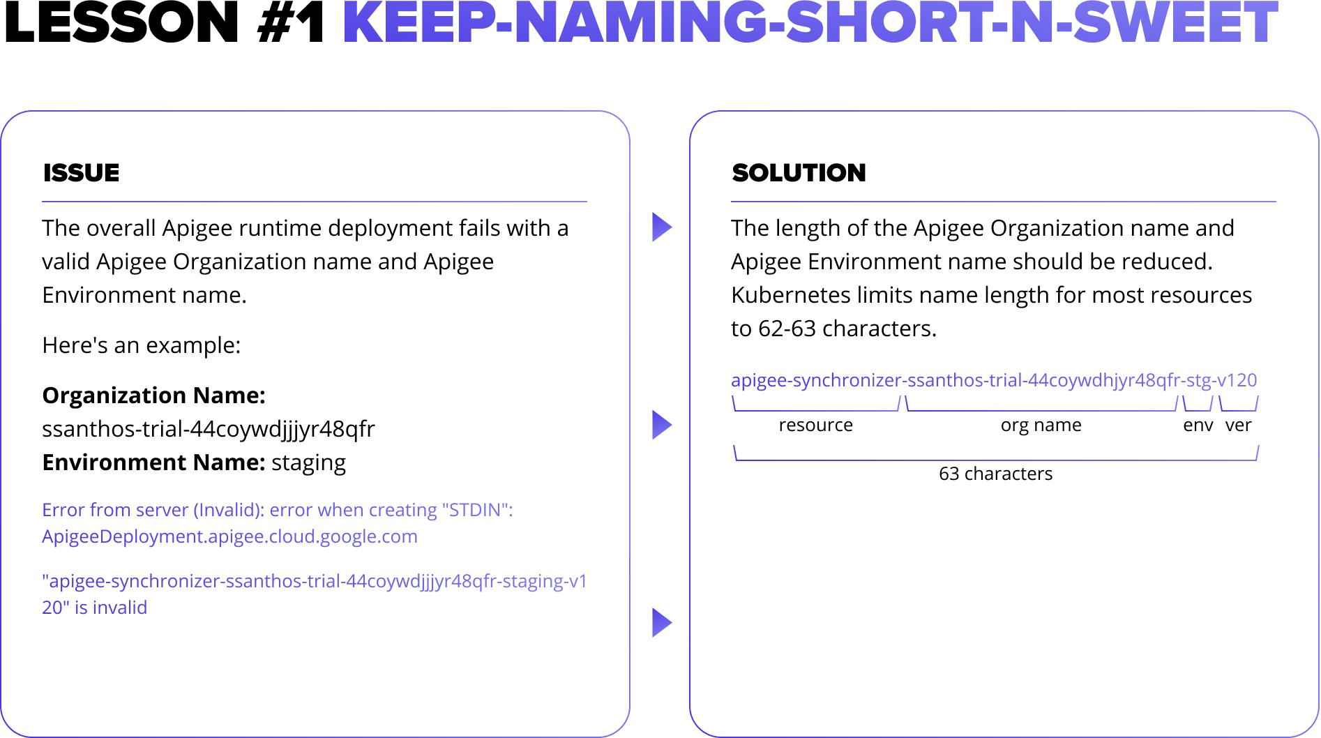 #1: KEEP-NAMING-SHORT-N-SWEET