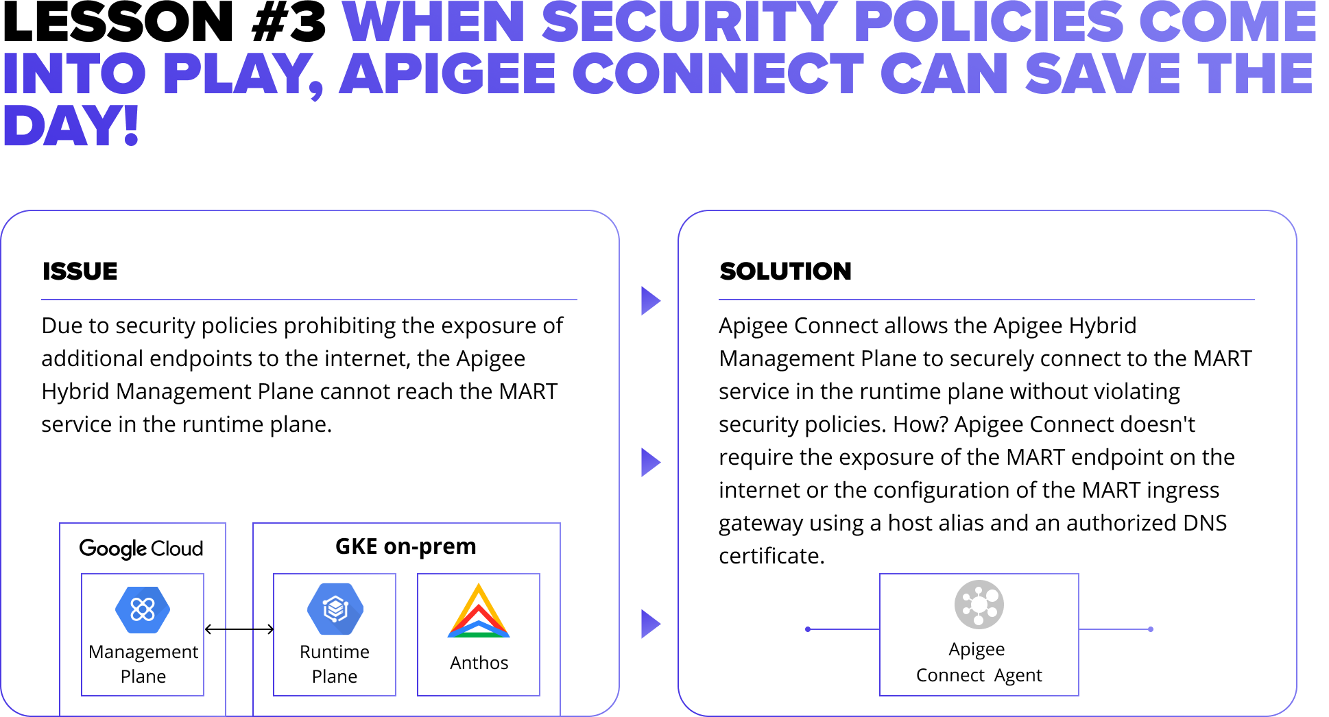 LESSON #3: WHEN SECURITY POLICIES COME INTO PLAY, APIGEE CONNECT CAN SAVE THE DAY!