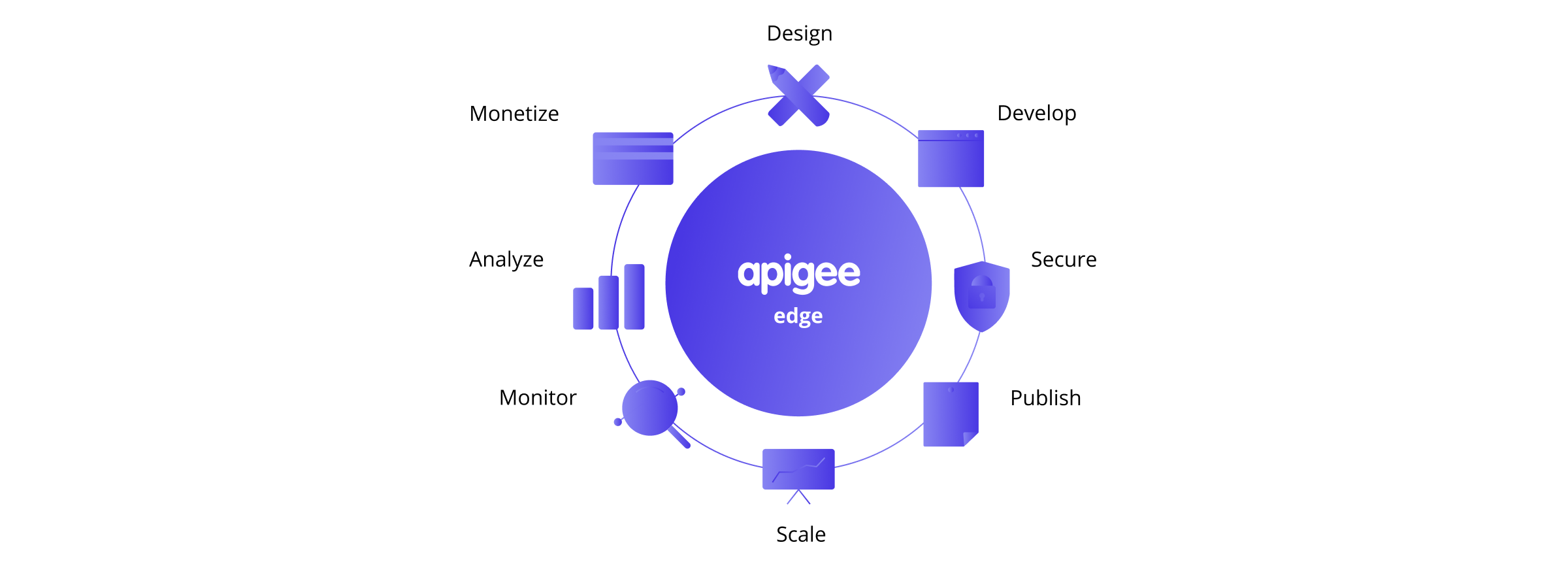 monetize API