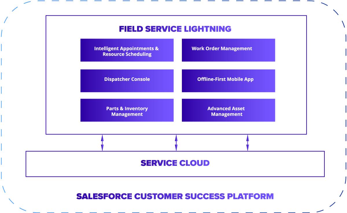Core Capabilities of Salesforce Field Service Lightning