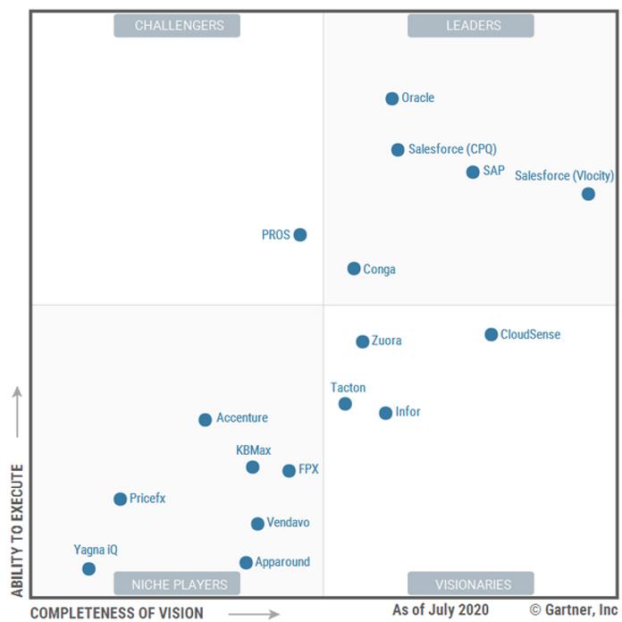 salesforce quadrant by Gartner