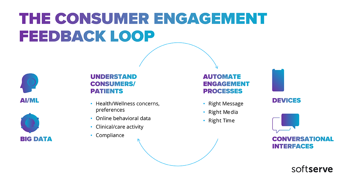 consumer engagement feedback loop