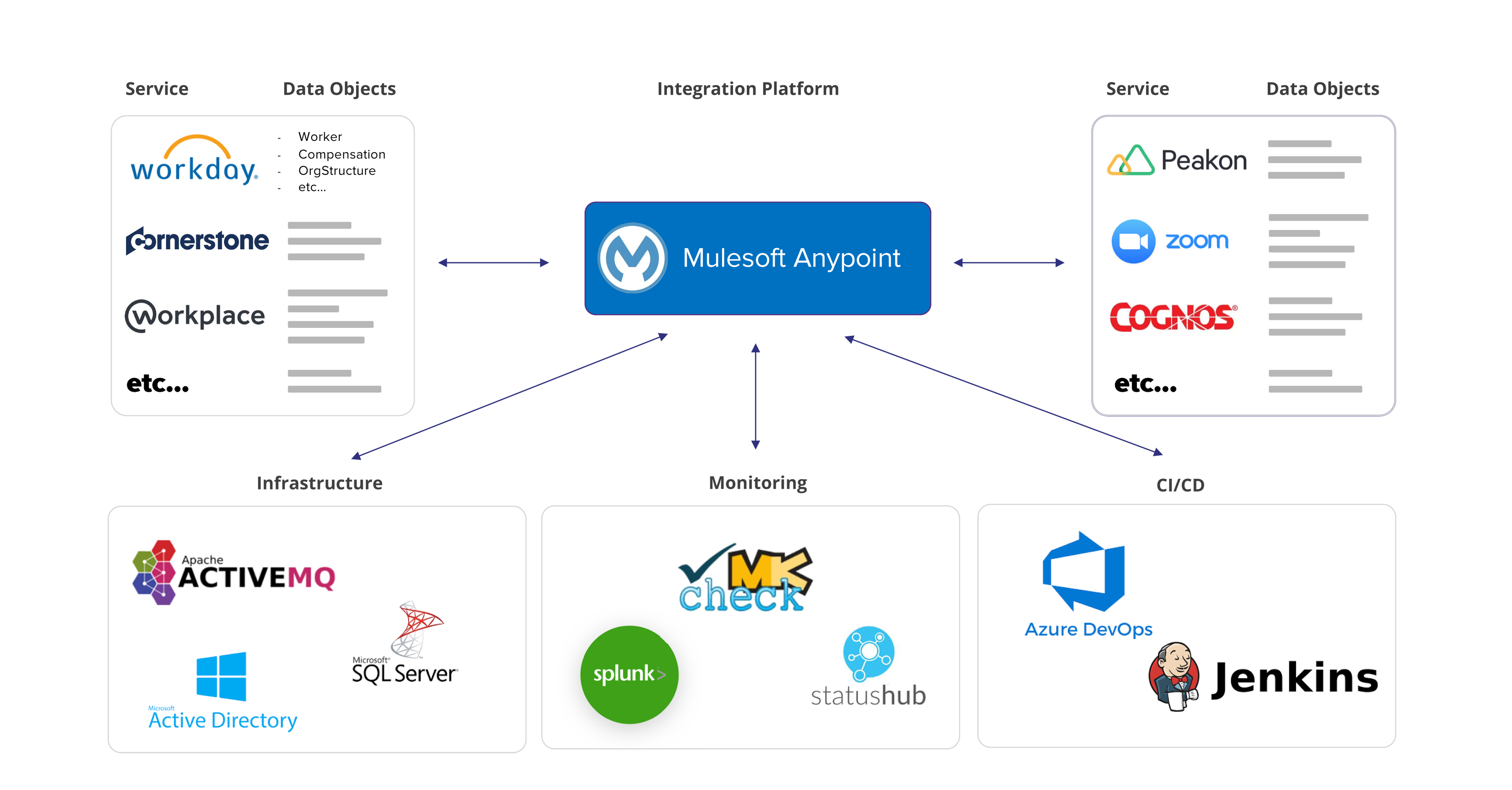mulesoft-anypoint-platform-for-hr